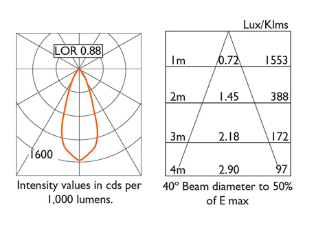 Photometry 40º Beam Distribution
